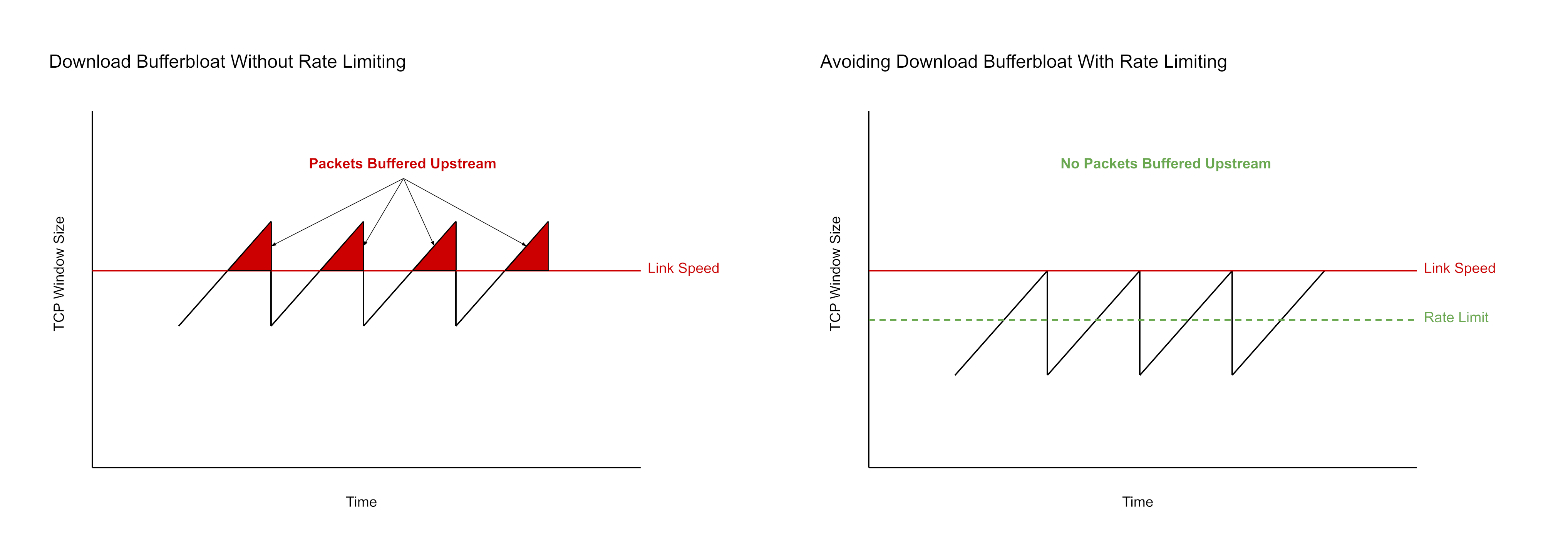 Download Bufferbloat and Rate Limiting Diagram